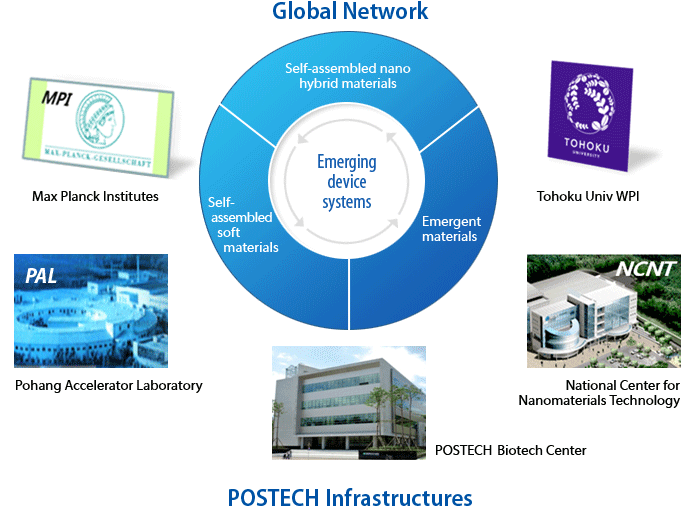 Global Network POSTECH Infrastructurs